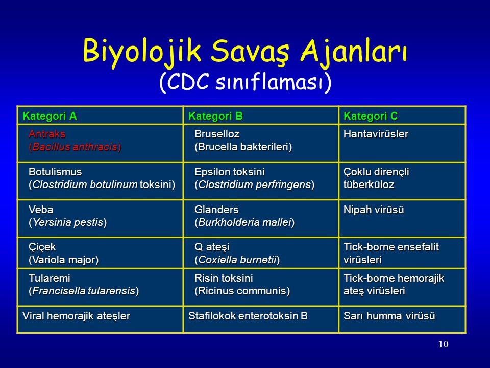10 Biyolojik Savaş Ajanları (CDC sınıflaması) Kategori A Kategori B Kategori C Antraks (Bacillus anthracis) Bruselloz (Brucella bakterileri) Hantavirüsler Botulismus (Clostridium botulinum toksini) Epsilon toksini (Clostridium perfringens) Çoklu dirençli tüberküloz Veba (Yersinia pestis) Glanders (Burkholderia mallei) Nipah virüsü Çiçek (Variola major) Q ateşi (Coxiella burnetii) Tick-borne ensefalit virüsleri Tularemi (Francisella tularensis) Risin toksini (Ricinus communis) Tick-borne hemorajik ateş virüsleri Viral hemorajik ateşler Stafilokok enterotoksin B Sarı humma virüsü