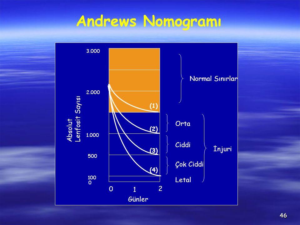 46 3.000 2.000 1.000 500 100 0 (1) (2) (3) (4) Normal Sınırlar İnjuri Orta Ciddi Çok Ciddi Letal 0 1 2 Günler Absolut Lenfosit Sayısı Andrews Nomogramı