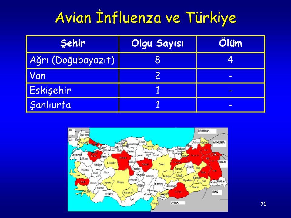 51 Avian İnfluenza ve Türkiye ŞehirOlgu SayısıÖlüm Ağrı (Doğubayazıt)84 Van2- Eskişehir1- Şanlıurfa1-