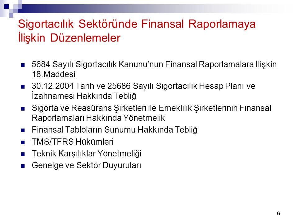 Sigortacılık Sektöründe Finansal Raporlamaya İlişkin Düzenlemeler 5684 Sayılı Sigortacılık Kanunu'nun Finansal Raporlamalara İlişkin 18.Maddesi 30.12.2004 Tarih ve 25686 Sayılı Sigortacılık Hesap Planı ve İzahnamesi Hakkında Tebliğ Sigorta ve Reasürans Şirketleri ile Emeklilik Şirketlerinin Finansal Raporlamaları Hakkında Yönetmelik Finansal Tabloların Sunumu Hakkında Tebliğ TMS/TFRS Hükümleri Teknik Karşılıklar Yönetmeliği Genelge ve Sektör Duyuruları 6