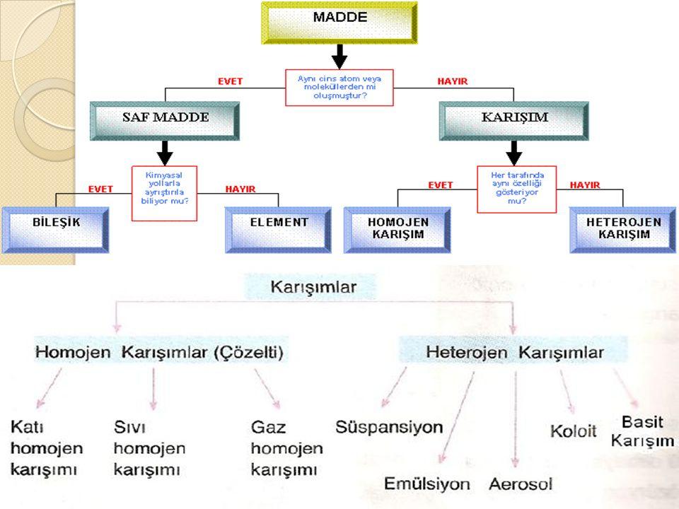 AEROSOL AEROSOL Katı-gaz ya da sıvı-gaz heterojen karışımlara denir.