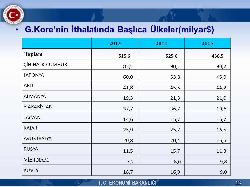 G.Kore'nin İthalatında Başlıca Ülkeler(milyar$) T.