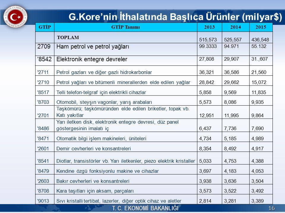 G.Kore'nin İthalatında Başlıca Ürünler (milyar$) T.