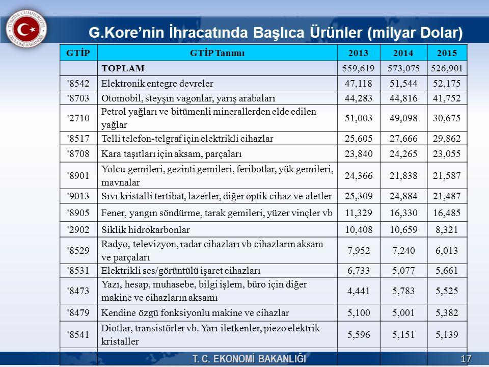 G.Kore'nin İhracatında Başlıca Ürünler (milyar Dolar) T.