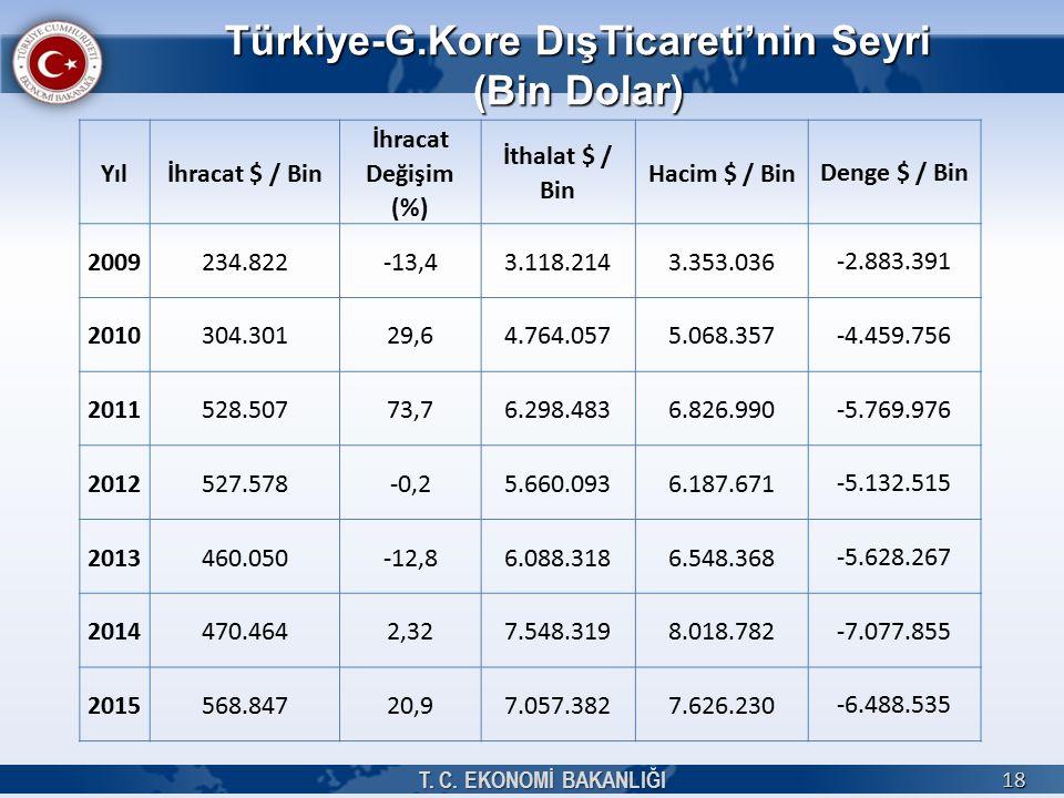 Türkiye-G.Kore DışTicareti'nin Seyri (Bin Dolar) T.