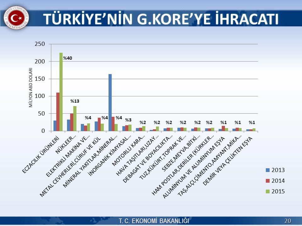 T. C. EKONOMİ BAKANLIĞI 20 TÜRKİYE'NİN G.KORE'YE İHRACATI %40