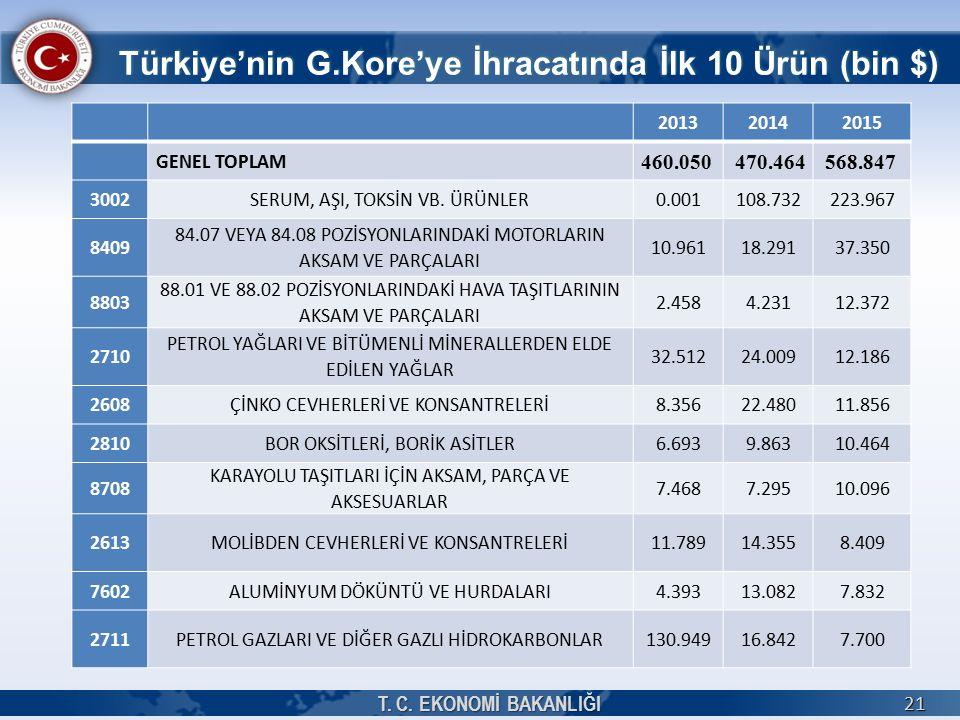 201320142015 GENEL TOPLAM 460.050 470.464568.847 3002SERUM, AŞI, TOKSİN VB.