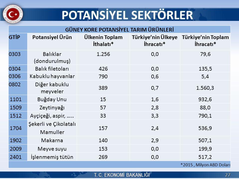27 POTANSİYEL SEKTÖRLER GÜNEY KORE POTANSİYEL TARIM ÜRÜNLERİ GTİPPotansiyel ÜrünÜlkenin Toplam İthalatı* Türkiye'nin Ülkeye İhracatı* Türkiye'nin Toplam İhracatı* 0303Balıklar (dondurulmuş) 1.2560,079,6 0304Balık filetoları4260,0135,5 0306Kabuklu hayvanlar 7900,65,4 0802Diğer kabuklu meyveler 3890,71.560,3 1101Buğday Unu151,6932,6 1509Zeytinyağı572,888,0 1512Ayçiçeği, aspir, …..333,3790,1 1704 Şekerli ve Çikolatalı Mamuller 1572,4536,9 1902Makarna1402,9507,1 2009Meyve suyu1530,0199,9 2401İşlenmemiş tütün2690,0517,2 *2015, Milyon ABD Doları