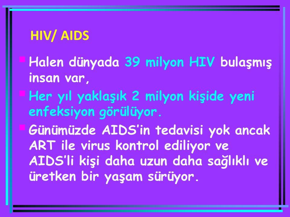 Halen dünyada 39 milyon HIV bulaşmış insan var,  Her yıl yaklaşık 2 milyon kişide yeni enfeksiyon görülüyor.