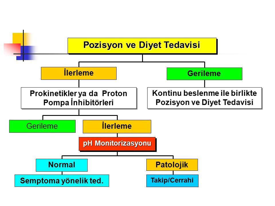 Gerileme Normal Semptoma yönelik ted. Takip/Cerrahi Patolojik İlerleme Prokinetikler ya da Proton Pompa İnhibitörleri Kontinu beslenme ile birlikte Po