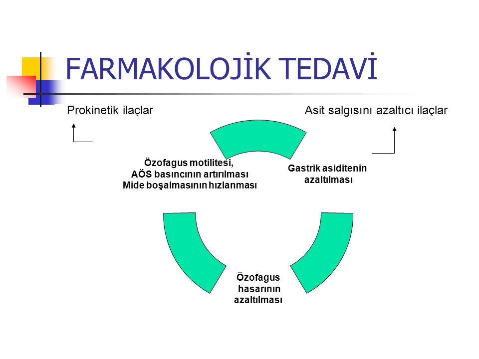 FARMAKOLOJİK TEDAVİ Gastrik asiditenin azaltılması Özofagus hasarının azaltılması Özofagus motilitesi, AÖS basıncının artırılması Mide boşalmasının hı