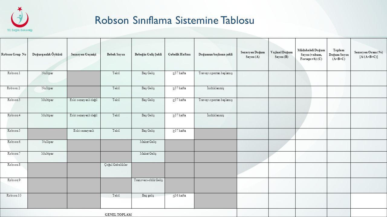 Robson Grup NoDoğurganlık ÖyküsüSezaryen GeçmişiBebek SayısıBebeğin Geliş ŞekliGebelik HaftasıDoğumun başlama şekli Sezaryen Doğum Sayısı (A) Vajinal Doğum Sayısı (B) Müdahaleli Doğum Sayısı (vakum, Forseps vb) (C) Toplam Doğum Sayısı (A+B+C) Sezaryen Oranı (%) [A/(A+B+C)] Robson 1Nullipar TekilBaş Geliş≥37 haftaTravayı spontan başlamış Robson 2Nullipar TekilBaş Geliş≥37 haftaİndüklenmiş Robson 3MultiparEski sezaryenli değilTekilBaş Geliş≥37 haftaTravayı spontan başlamış Robson 4MultiparEski sezaryenli değilTekilBaş Geliş≥37 haftaİndüklenmiş Robson 5 Eski sezaryenliTekilBaş Geliş≥37 hafta Robson 6 Nullipar Makat Geliş Robson 7Multipar Makat Geliş Robson 8 Çoğul Gebelikler Robson 9 Transvers-oblik Geliş Robson 10 TekilBaş geliş≤36 hafta GENEL TOPLAM Robson Sınıflama Sistemine Tablosu