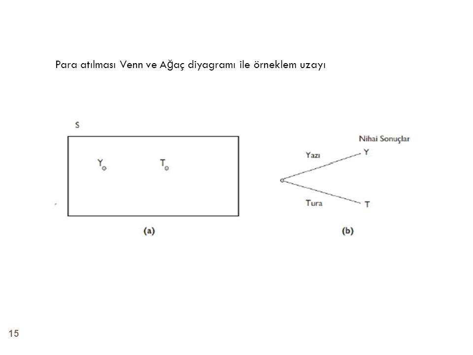 15 Para atılması Venn ve A ğ aç diyagramı ile örneklem uzayı