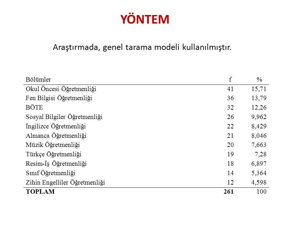 YÖNTEM Araştırmada, genel tarama modeli kullanılmıştır. Bölümler f % Okul Öncesi Öğretmenliği4115,71 Fen Bilgisi Öğretmenliği3613,79 BÖTE3212,26 Sosya