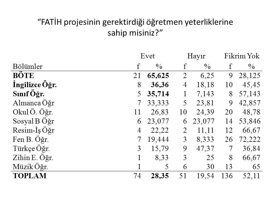 FATİH projesinin gerektirdiği öğretmen yeterliklerine sahip misiniz Evet Hayır Fikrim Yok Bölümler f % f % f % BÖTE2165,62526,25928,125 İngilizce Öğr.836,36418,181045,45 Sınıf Öğr.535,71417,143857,143 Almanca Öğr733,333523,81942,857 Okul Ö.