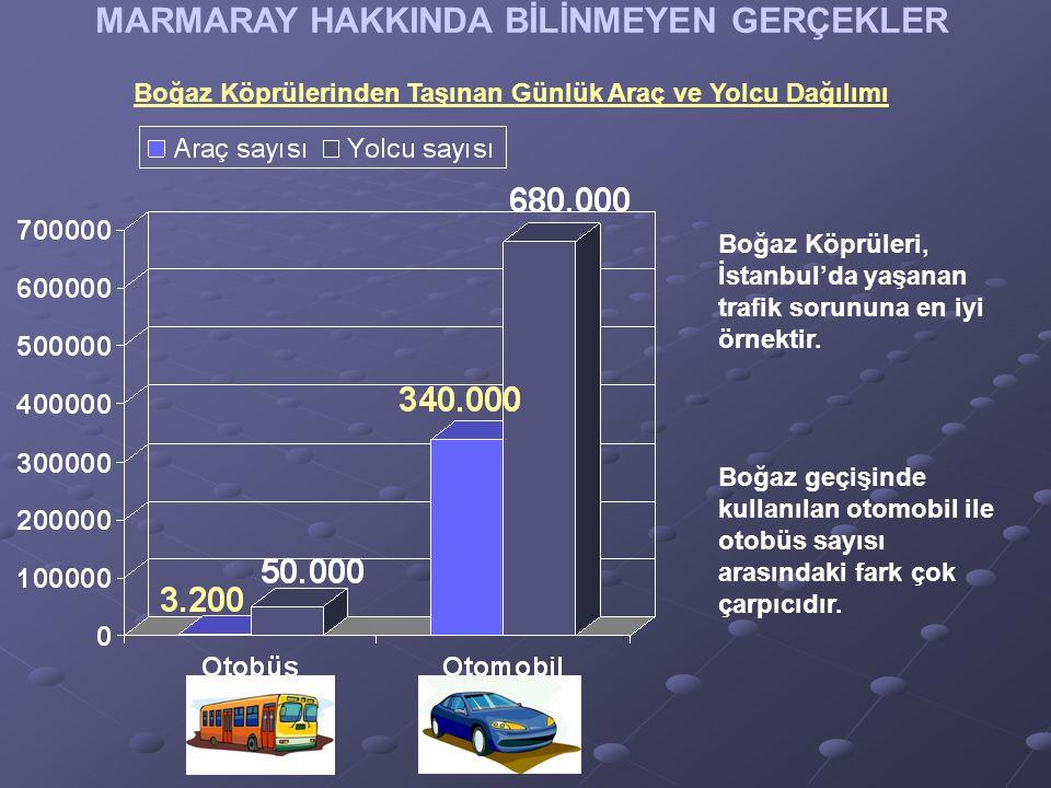 MARMARAY HAKKINDA BİLİNMEYEN GERÇEKLER Boğaz Köprülerinden Taşınan Günlük Araç ve Yolcu Dağılımı Boğaz Köprüleri, İstanbul'da yaşanan trafik sorununa en iyi örnektir.