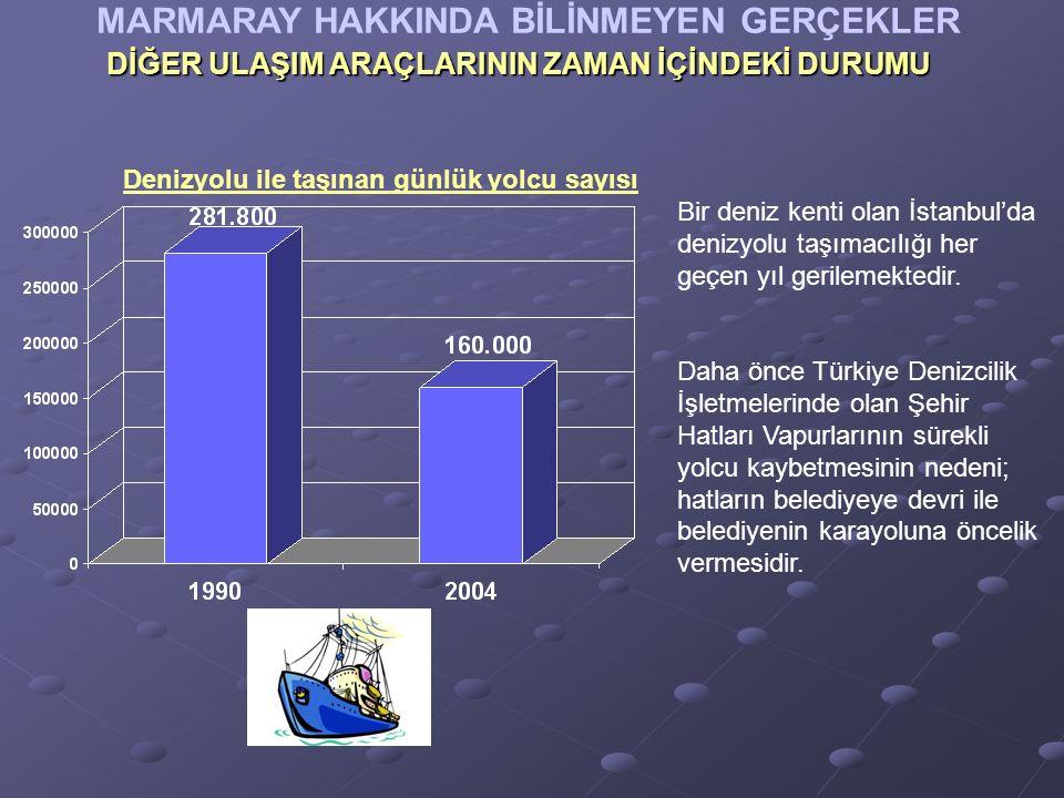 MARMARAY HAKKINDA BİLİNMEYEN GERÇEKLER Denizyolu ile taşınan günlük yolcu sayısı DİĞER ULAŞIM ARAÇLARININ ZAMAN İÇİNDEKİ DURUMU Bir deniz kenti olan İstanbul'da denizyolu taşımacılığı her geçen yıl gerilemektedir.
