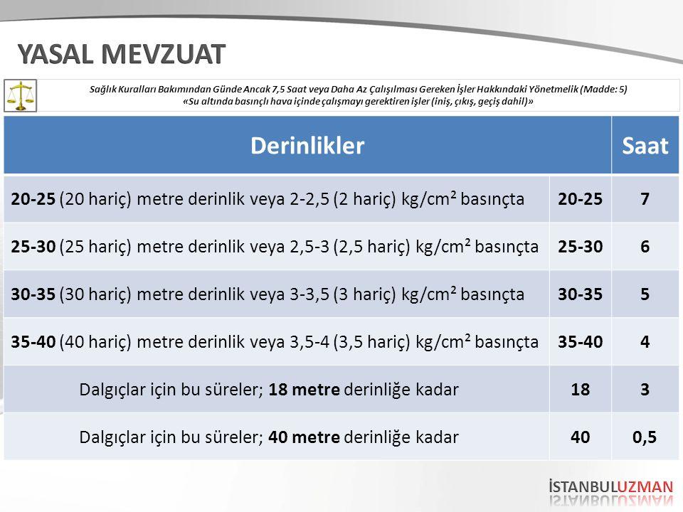 DerinliklerSaat 20-25 (20 hariç) metre derinlik veya 2-2,5 (2 hariç) kg/cm² basınçta20-257 25-30 (25 hariç) metre derinlik veya 2,5-3 (2,5 hariç) kg/c