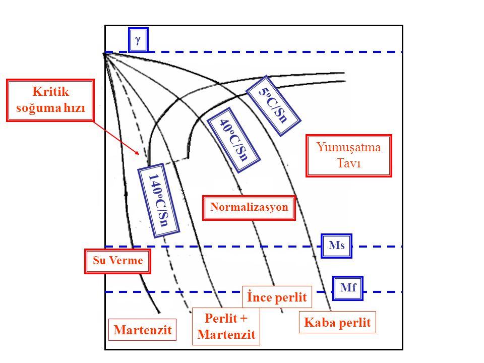 Yumuşatma Tavı Normalizasyon Su Verme Kaba perlit İnce perlit Perlit + Martenzit Ms Mf  Kritik soğuma hızı 5 o C/Sn 40 o C/Sn 140 o C/Sn