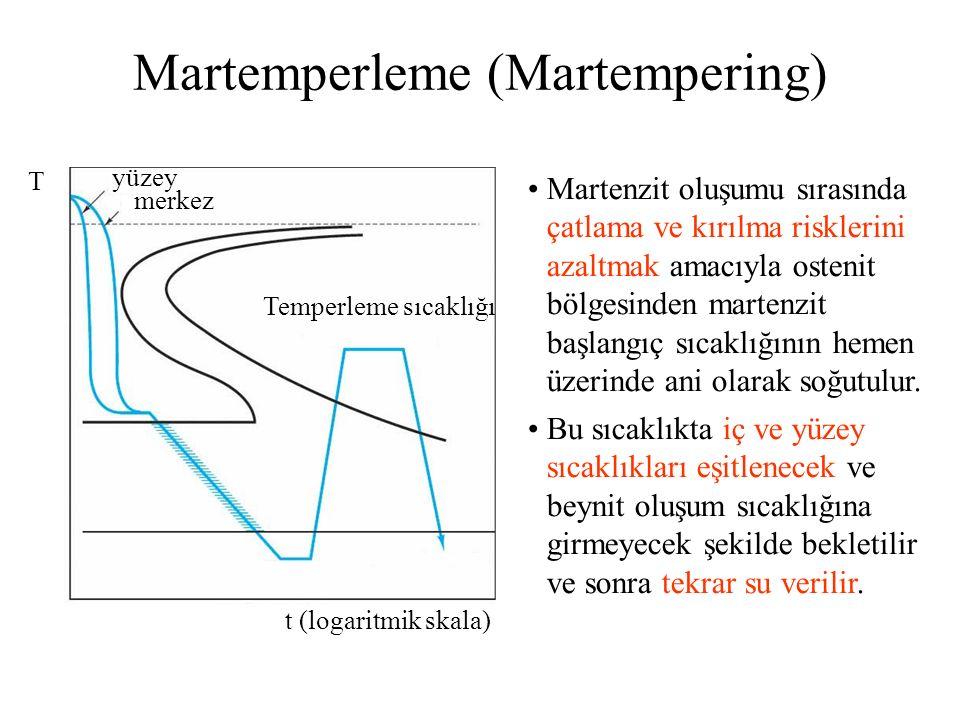 t (logaritmik skala) T yüzey merkez Temperleme sıcaklığı Martenzit oluşumu sırasında çatlama ve kırılma risklerini azaltmak amacıyla ostenit bölgesind
