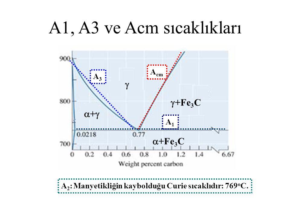   +Fe 3 C ++  +Fe 3 C A1A1 A3A3 A cm A1, A3 ve Acm sıcaklıkları A 2 : Manyetikliğin kaybolduğu Curie sıcaklıdır: 769 o C.