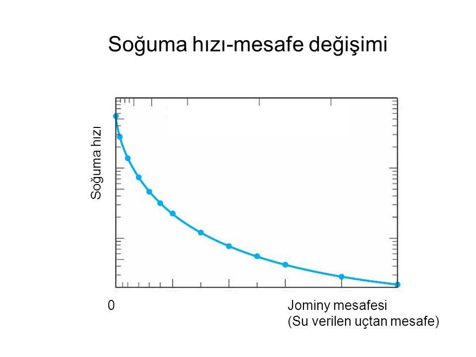 Soğuma hızı 0 Soğuma hızı-mesafe değişimi Jominy mesafesi (Su verilen uçtan mesafe)