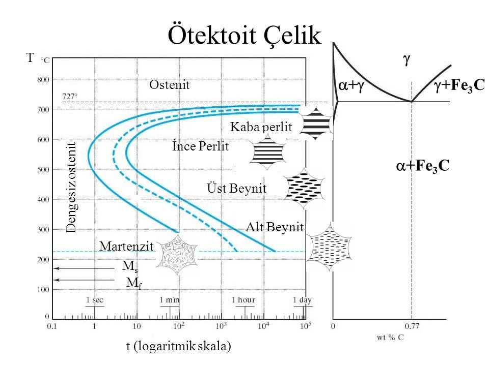 –Soğuk Ş.D.miktarı (%CW) arttıkça yeniden kristalleşme ile oluşan tane boyutu küçülür.