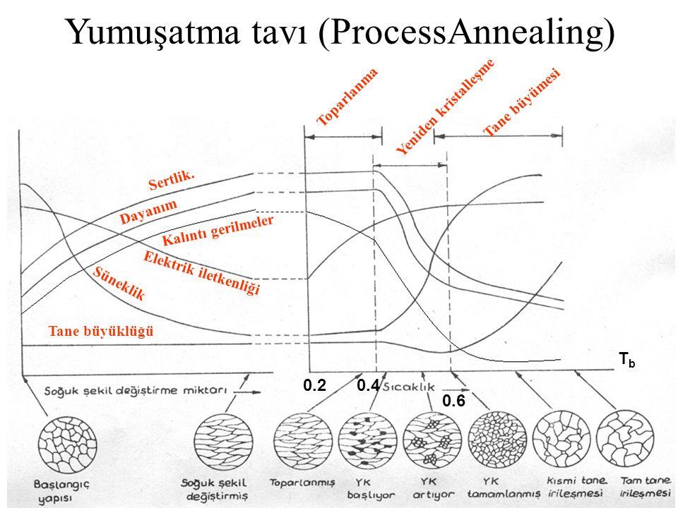 Dayanım Süneklik Sertlik. Tane büyüklüğü Kalıntı gerilmeler Elektrik iletkenliği Yeniden kristalleşme Toparlanma Tane büyümesi Yumuşatma tavı (Process