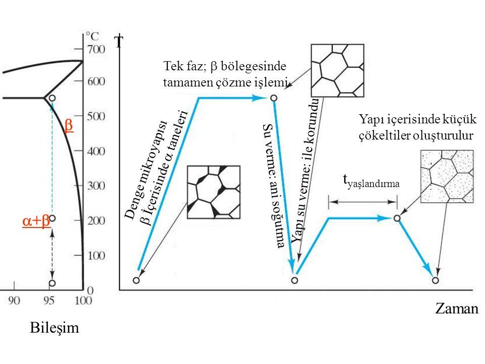 Denge mikroyapısı  İçerisinde  taneleri Tek faz;  bölegesinde tamamen çözme işlemi Su verme: ani soğutma t yaşlandırma Yapı su verme: ile korundu Yapı içerisinde küçük çökeltiler oluşturulur  ++ Bileşim Zaman T