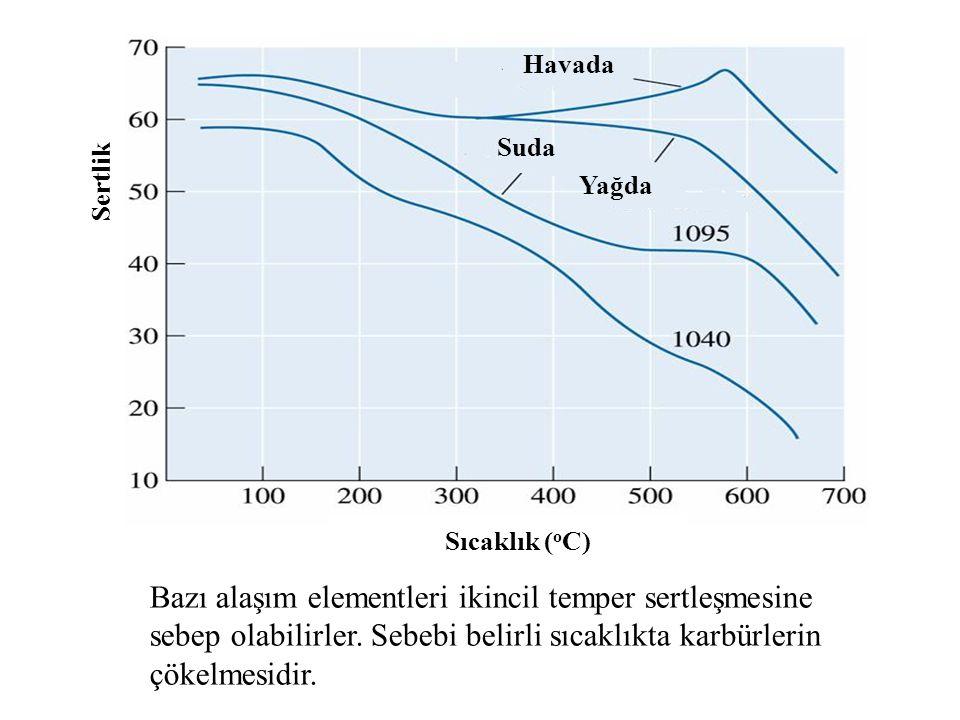 Bazı alaşım elementleri ikincil temper sertleşmesine sebep olabilirler. Sebebi belirli sıcaklıkta karbürlerin çökelmesidir. Sıcaklık ( o C) Sertlik Ha