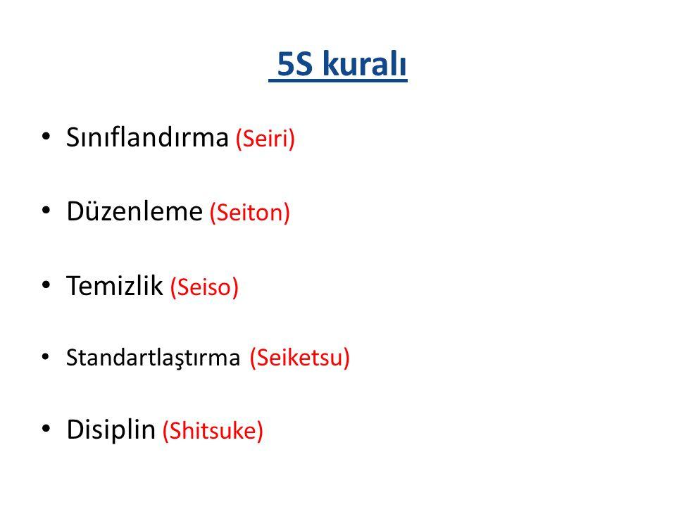5S kuralı Sınıflandırma (Seiri) Düzenleme (Seiton) Temizlik (Seiso) Standartlaştırma (Seiketsu) Disiplin (Shitsuke)