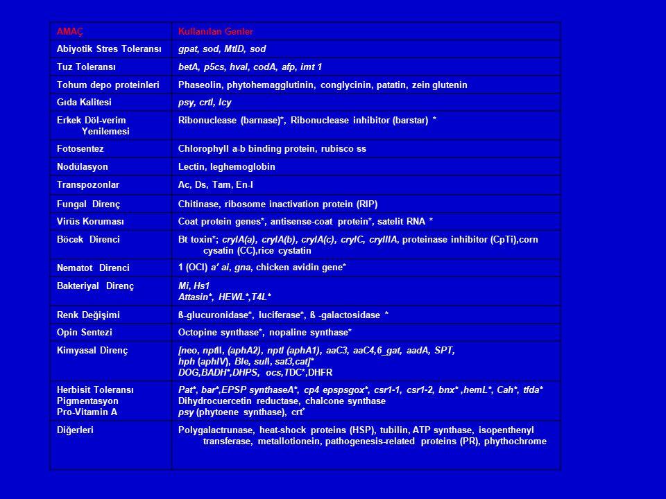 AMAÇKullanılan Genler Abiyotik Stres Toleransıgpat, sod, MtID, sod Tuz Toleransı betA, p5cs, hval, codA, afp, imt 1 Tohum depo proteinleriPhaseolin, p
