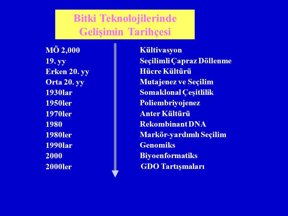 MÖ 2,000 19. yy Erken 20. yy Orta 20. yy 1930lar 1950ler 1970ler 1980 1980ler 1990lar 2000 2000ler Kültivasyon Seçilimli Çapraz Döllenme Hücre Kültürü