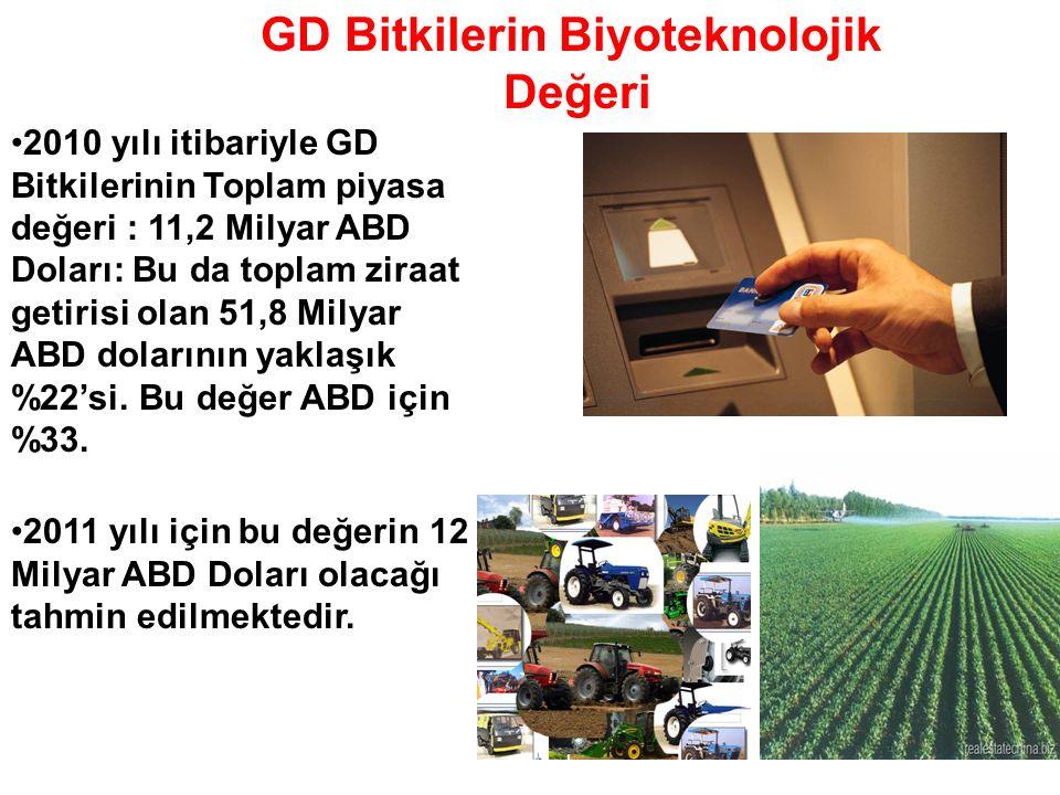 2010 yılı itibariyle GD Bitkilerinin Toplam piyasa değeri : 11,2 Milyar ABD Doları: Bu da toplam ziraat getirisi olan 51,8 Milyar ABD dolarının yaklaş