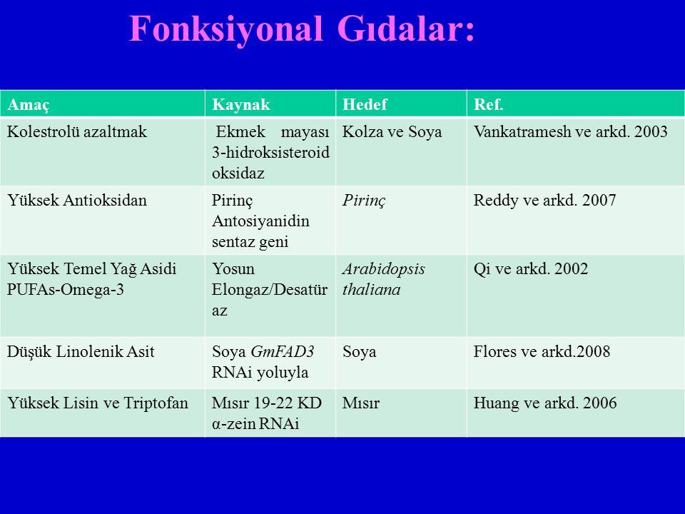 Fonksiyonal Gıdalar: AmaçKaynakHedefRef. Kolestrolü azaltmak Ekmek mayası 3-hidroksisteroid oksidaz Kolza ve SoyaVankatramesh ve arkd. 2003 Yüksek Ant