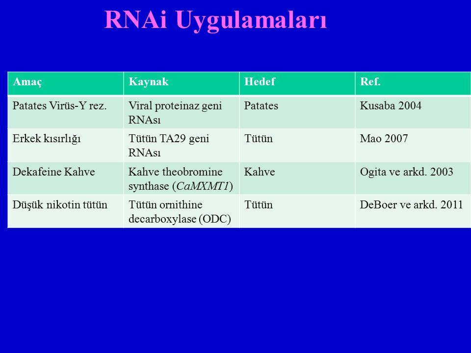 RNAi Uygulamaları AmaçKaynakHedefRef. Patates Virüs-Y rez.Viral proteinaz geni RNAsı PatatesKusaba 2004 Erkek kısırlığıTütün TA29 geni RNAsı TütünMao