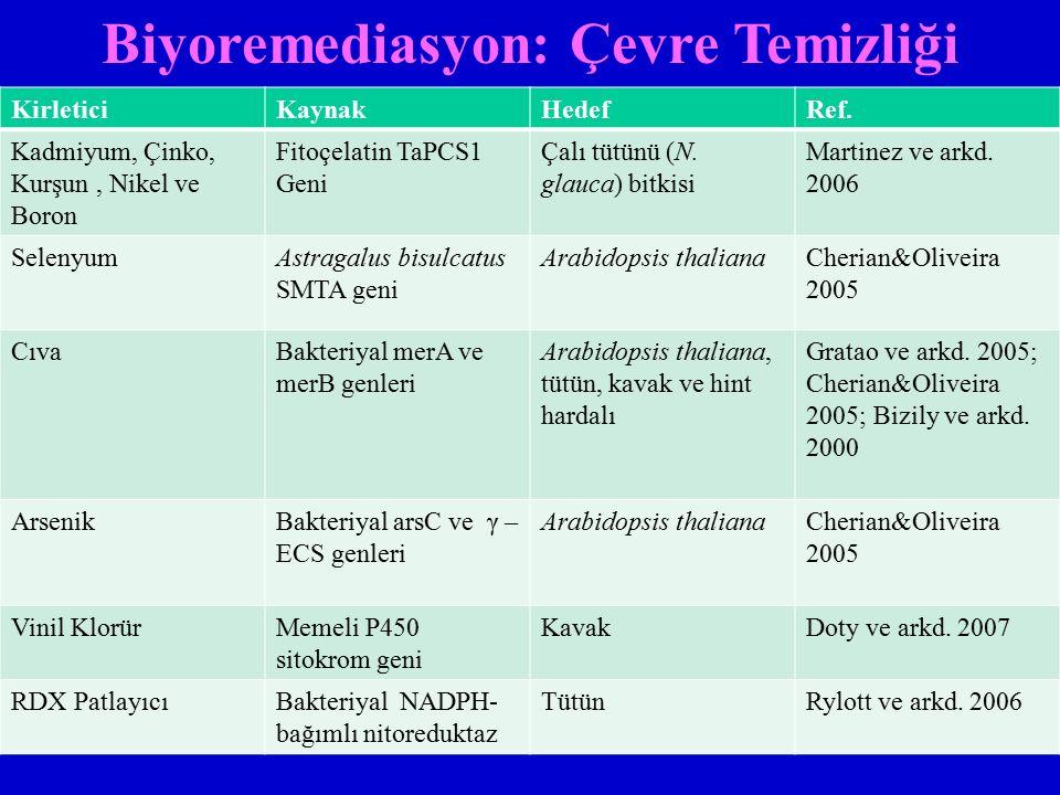 KirleticiKaynakHedefRef. Kadmiyum, Çinko, Kurşun, Nikel ve Boron Fitoçelatin TaPCS1 Geni Çalı tütünü (N. glauca) bitkisi Martinez ve arkd. 2006 Seleny