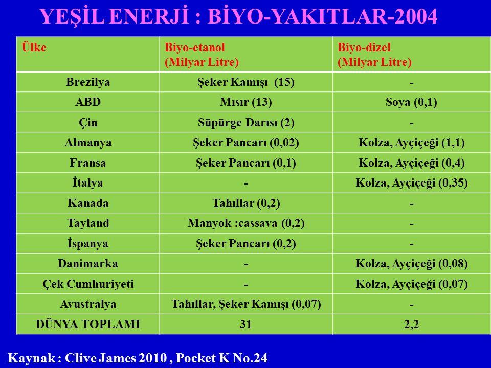 YEŞİL ENERJİ : BİYO-YAKITLAR-2004 ÜlkeBiyo-etanol (Milyar Litre) Biyo-dizel (Milyar Litre) BrezilyaŞeker Kamışı (15)- ABDMısır (13)Soya (0,1) ÇinSüpürge Darısı (2)- AlmanyaŞeker Pancarı (0,02)Kolza, Ayçiçeği (1,1) FransaŞeker Pancarı (0,1)Kolza, Ayçiçeği (0,4) İtalya-Kolza, Ayçiçeği (0,35) KanadaTahıllar (0,2)- TaylandManyok :cassava (0,2)- İspanyaŞeker Pancarı (0,2)- Danimarka-Kolza, Ayçiçeği (0,08) Çek Cumhuriyeti-Kolza, Ayçiçeği (0,07) AvustralyaTahıllar, Şeker Kamışı (0,07)- DÜNYA TOPLAMI312,2 Kaynak : Clive James 2010, Pocket K No.24