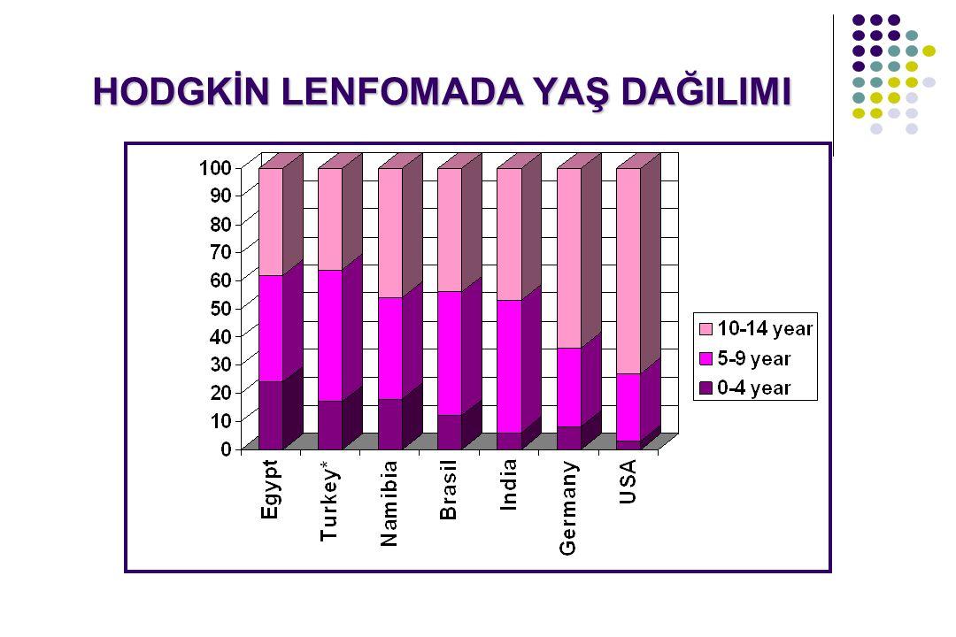 Burkitt/burkitt benzeri lenfomalar (matür B hücreli Tüm Lenfomaların %40-50'si Olguların %90'ı abdominal yerleşimli (ileoçekal bölge, apendix, çıkan kolon, abdominal lenf nodları) 6 yaş altında ilk başvuru invajinasyon kliniğinde olabilir B- lenfosit orjinli: Cd19, CD20, HLA-DR ve SIGM (+) Sitogenetik: t(8:14), t(8:22), t(2:8) Burkit/Non-Burkitt Burkit lenfoma Endemik (Afrika): 7 yaş, %97 EBV (+), IgM (-), Çene, orbita, over Sporadik (Amerikan): 11 yaş, %30 EBV (+), IgM(+), Abdomen