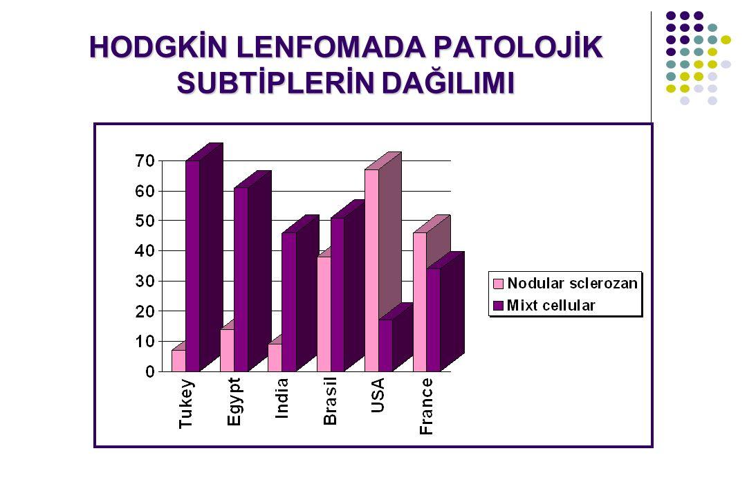Evrelendirme Evre III a.Diyafragmanın her iki tarafında 1.İki ekstranodal tümör 2.İki veya daha çok nodal tutulum b.Bütün primer mediastinal, timik, plevral HDL'lar c.Tam rezeke edilemeyen bütün yaygın abdominal tümörler d.Diðer tümörler yerine bakılmaksızın bütün paravertebral veya epidural lenfomalar Evre IV Yukarıda sayılanlardan herhangi biri ile beraber MSS ve/veya Ki tutulumu Evrelendirme Evre III a.Diyafragmanın her iki tarafında 1.İki ekstranodal tümör 2.İki veya daha çok nodal tutulum b.Bütün primer mediastinal, timik, plevral HDL'lar c.Tam rezeke edilemeyen bütün yaygın abdominal tümörler d.Diðer tümörler yerine bakılmaksızın bütün paravertebral veya epidural lenfomalar Evre IV Yukarıda sayılanlardan herhangi biri ile beraber MSS ve/veya Ki tutulumu HODGKİN DIŞI LENFOMALAR