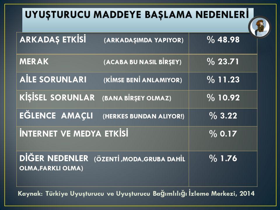Kaynak: Türkiye Uyuşturucu ve Uyuşturucu Ba ğ ımlılı ğ ı İ zleme Merkezi, 2014 ARKADAŞ ETK İ S İ (ARKADAŞIMDA YAPIYOR) % 48.98 MERAK (ACABA BU NASIL B