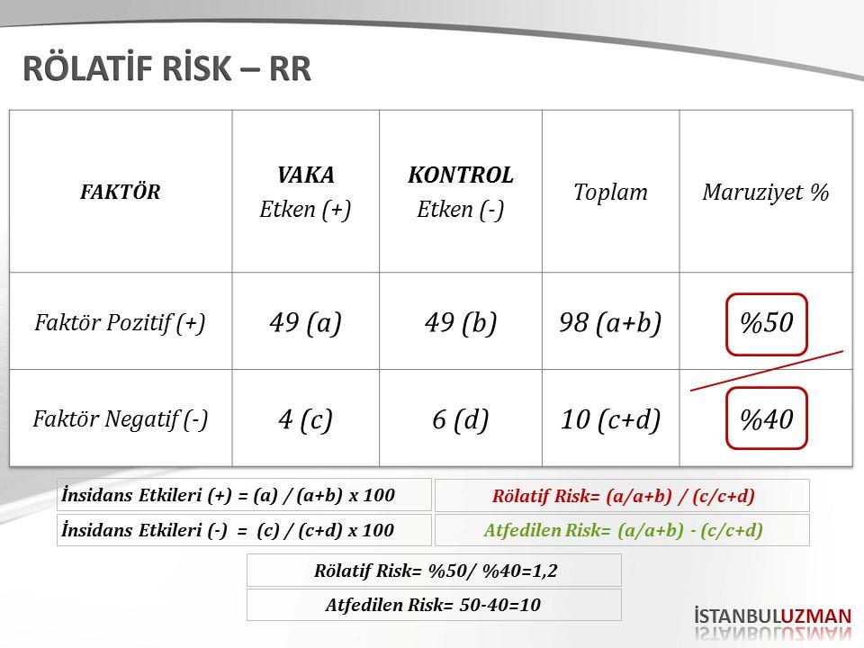 Rölatif Risk= (a/a+b) / (c/c+d) İnsidans Etkileri (+) = (a) / (a+b) x 100 İnsidans Etkileri (-) = (c) / (c+d) x 100 Rölatif Risk= %50/ %40=1,2 Atfedil