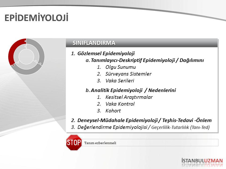 SINIFLANDIRMASINIFLANDIRMA 1.Gözlemsel Epidemiyoloji a.Tanımlayıcı-Deskriptif Epidemiyoloji / Dağılımını 1.Olgu Sunumu 2.Sürveyans Sistemler 3.Vaka Se