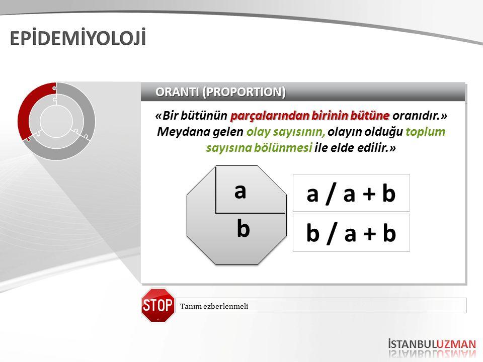 ORANTI (PROPORTION) parçalarından birinin bütüne «Bir bütünün parçalarından birinin bütüne oranıdır.» Meydana gelen olay sayısının, olayın olduğu toplum sayısına bölünmesi ile elde edilir.» b a a / a + b b / a + b Tanım ezberlenmeli