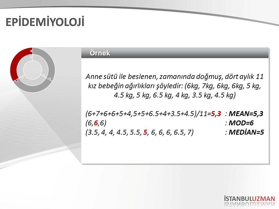ÖrnekÖrnek Anne sütü ile beslenen, zamanında doğmuş, dört aylık 11 kız bebeğin ağırlıkları şöyledir: (6kg, 7kg, 6kg, 6kg, 5 kg, 4.5 kg, 5 kg, 6.5 kg, 4 kg, 3.5 kg, 4.5 kg) (6+7+6+6+5+4,5+5+6.5+4+3.5+4.5)/11=5,3 : MEAN=5,3 (6,6,6) : MOD=6 (3.5, 4, 4, 4.5, 5.5, 5, 6, 6, 6, 6.5, 7) : MEDİAN=5 Anne sütü ile beslenen, zamanında doğmuş, dört aylık 11 kız bebeğin ağırlıkları şöyledir: (6kg, 7kg, 6kg, 6kg, 5 kg, 4.5 kg, 5 kg, 6.5 kg, 4 kg, 3.5 kg, 4.5 kg) (6+7+6+6+5+4,5+5+6.5+4+3.5+4.5)/11=5,3 : MEAN=5,3 (6,6,6) : MOD=6 (3.5, 4, 4, 4.5, 5.5, 5, 6, 6, 6, 6.5, 7) : MEDİAN=5