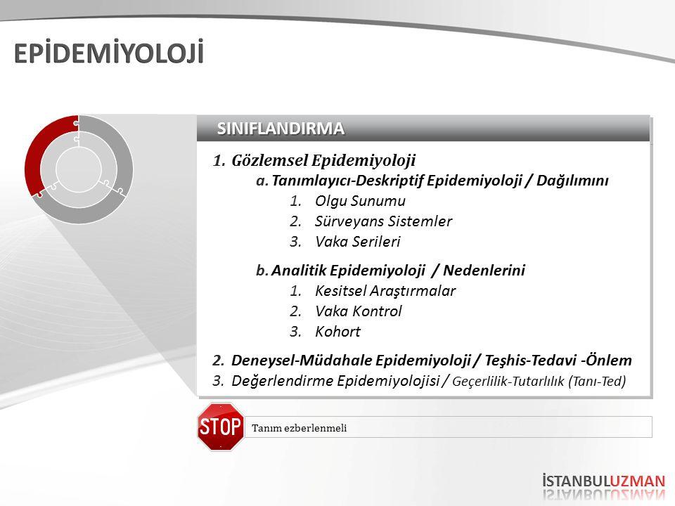 SINIFLANDIRMASINIFLANDIRMA 1.Gözlemsel Epidemiyoloji a.Tanımlayıcı-Deskriptif Epidemiyoloji / Dağılımını 1.Olgu Sunumu 2.Sürveyans Sistemler 3.Vaka Serileri b.Analitik Epidemiyoloji / Nedenlerini 1.Kesitsel Araştırmalar 2.Vaka Kontrol 3.Kohort 2.Deneysel-Müdahale Epidemiyoloji / Teşhis-Tedavi -Önlem 3.Değerlendirme Epidemiyolojisi / Geçerlilik-Tutarlılık (Tanı-Ted) 1.Gözlemsel Epidemiyoloji a.Tanımlayıcı-Deskriptif Epidemiyoloji / Dağılımını 1.Olgu Sunumu 2.Sürveyans Sistemler 3.Vaka Serileri b.Analitik Epidemiyoloji / Nedenlerini 1.Kesitsel Araştırmalar 2.Vaka Kontrol 3.Kohort 2.Deneysel-Müdahale Epidemiyoloji / Teşhis-Tedavi -Önlem 3.Değerlendirme Epidemiyolojisi / Geçerlilik-Tutarlılık (Tanı-Ted) Tanım ezberlenmeli