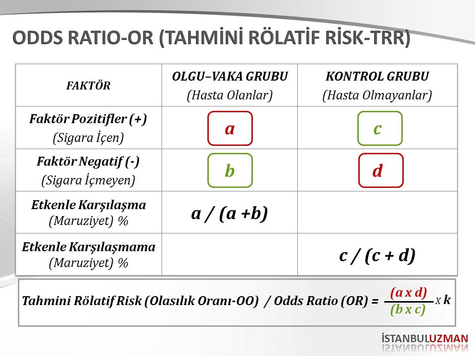 Tahmini Rölatif Risk (Olasılık Oranı-OO) / Odds Ratio (OR) = (a x d) (b x c) X kX k