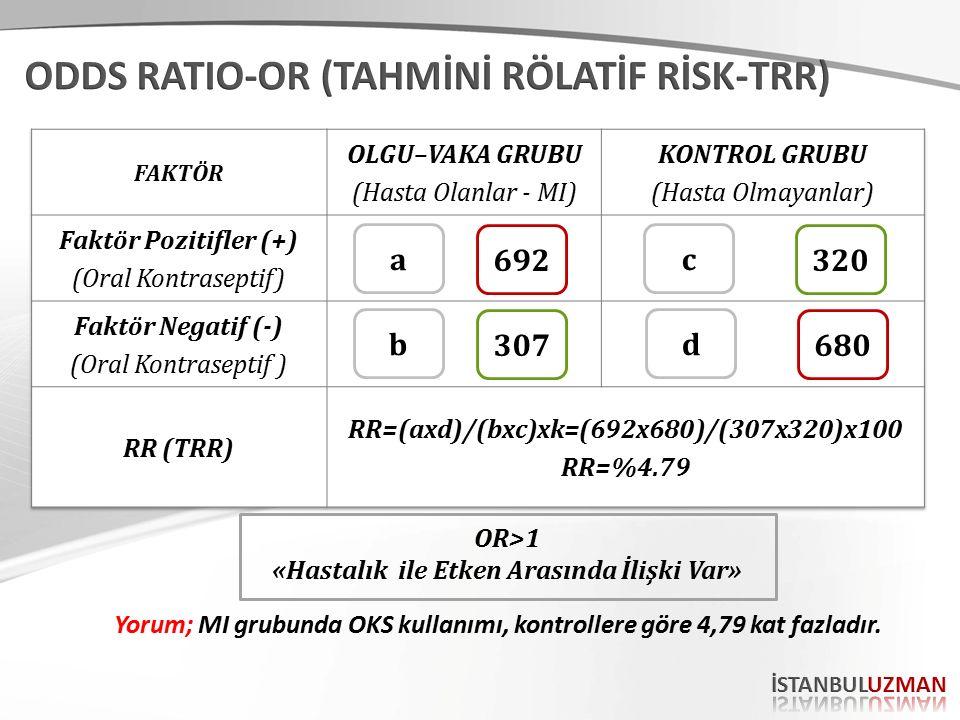 692 680 320 307 a d c b OR>1 «Hastalık ile Etken Arasında İlişki Var» Yorum; MI grubunda OKS kullanımı, kontrollere göre 4,79 kat fazladır.