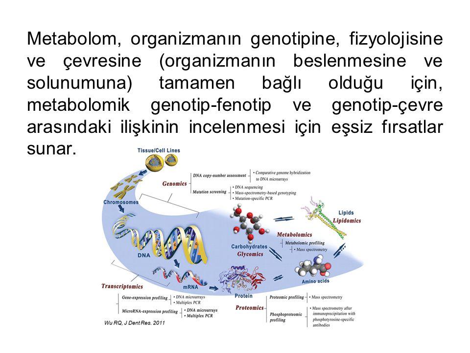 Metabolom, organizmanın genotipine, fizyolojisine ve çevresine (organizmanın beslenmesine ve solunumuna) tamamen bağlı olduğu için, metabolomik genoti