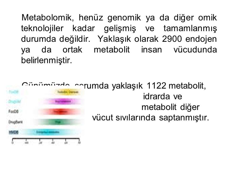 Metabolomik, henüz genomik ya da diğer omik teknolojiler kadar gelişmiş ve tamamlanmış durumda değildir. Yaklaşık olarak 2900 endojen ya da ortak meta